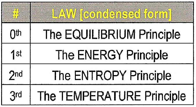Ht Laws Of Thermodynamics