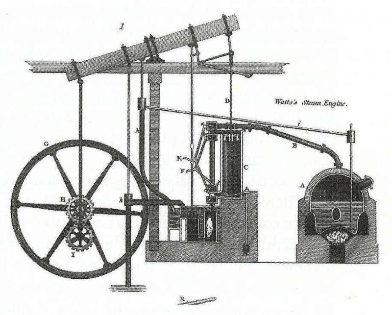 Human Thermodynamics History – Labeled Diagram Of A Steam Engine